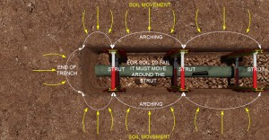 Animated diagram of a trench with MGF struts installed around a pipe
